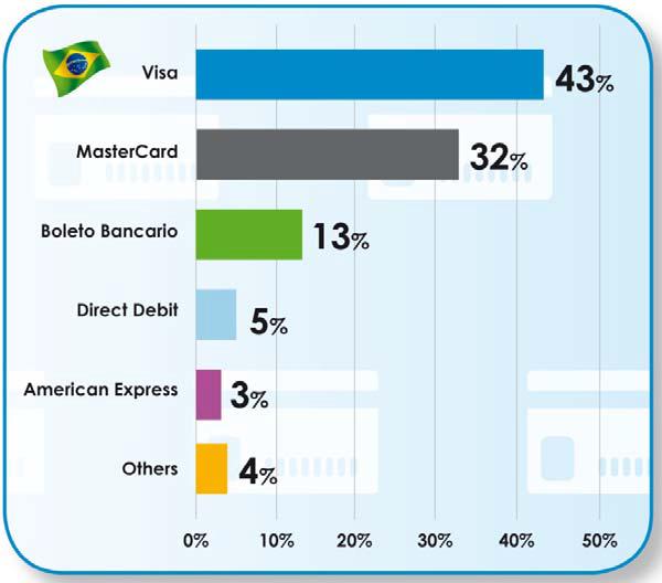 brasilpaymentmethods