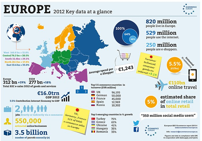 infographic ecommerce Europe