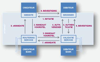 elektronische-machtiging-e-mandate-schema