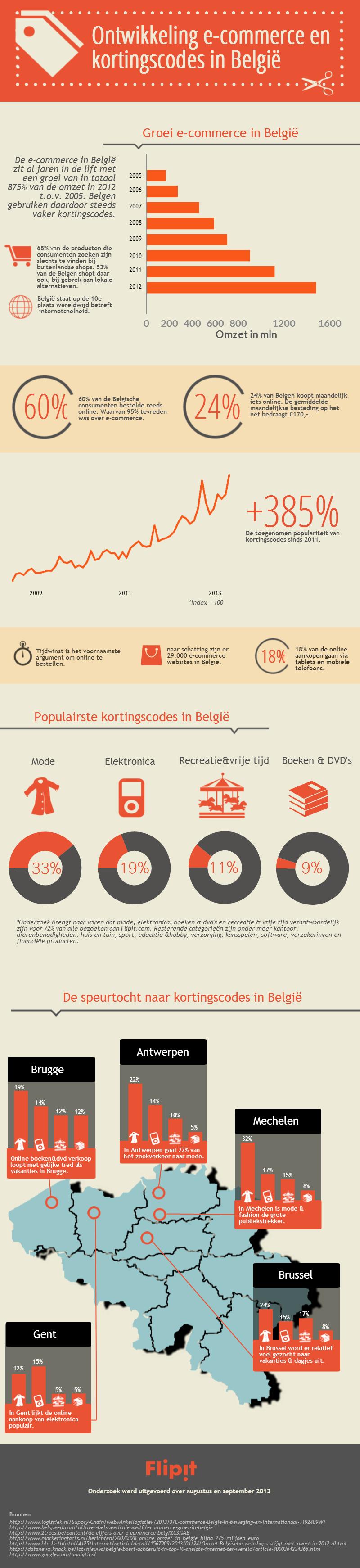 Belgie Infographic