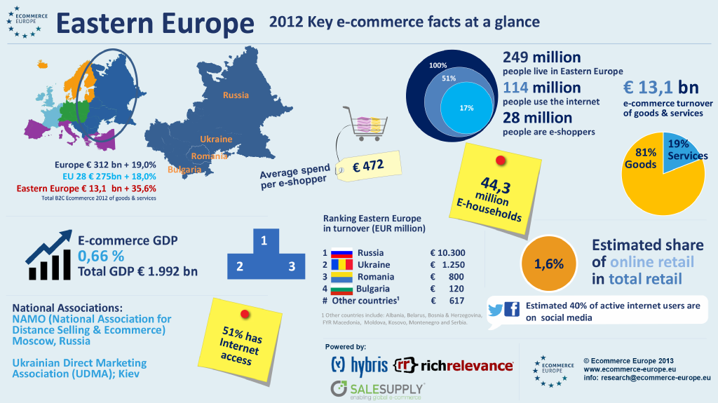 Infographic e-commerce Oost Europa