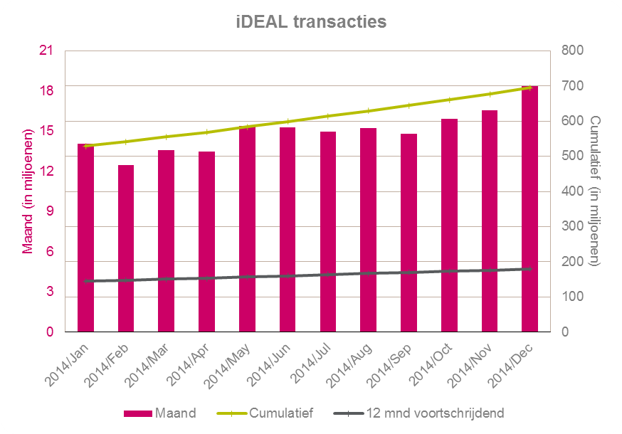 iDEAL transacties 2014