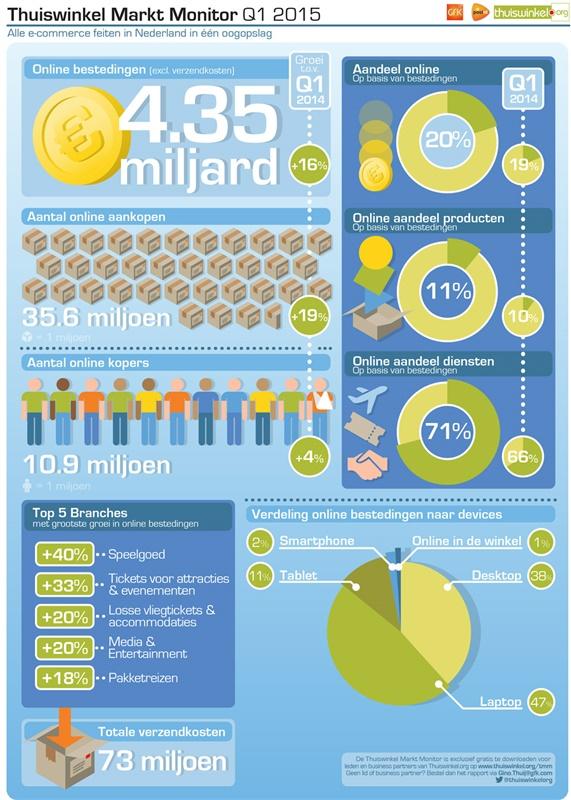 E-commerce Nederland