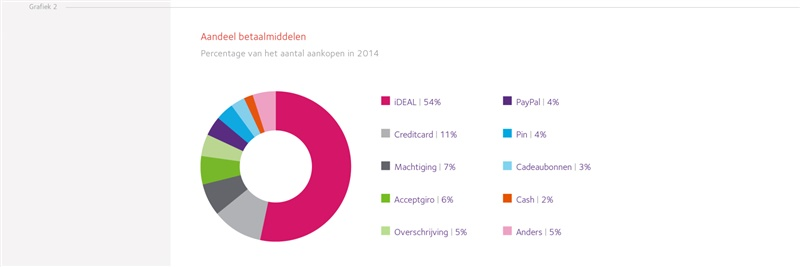 Percentage van het aantal online aankopen 2014. bron: Jaarverslag Currence 2014.