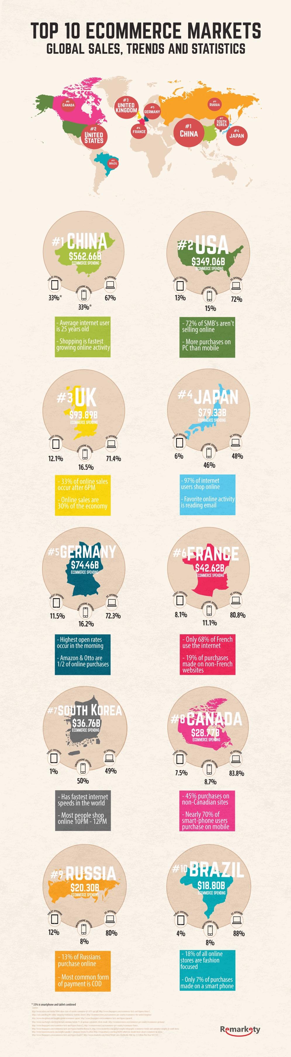 Infographic e-commerce trends wereldwijd