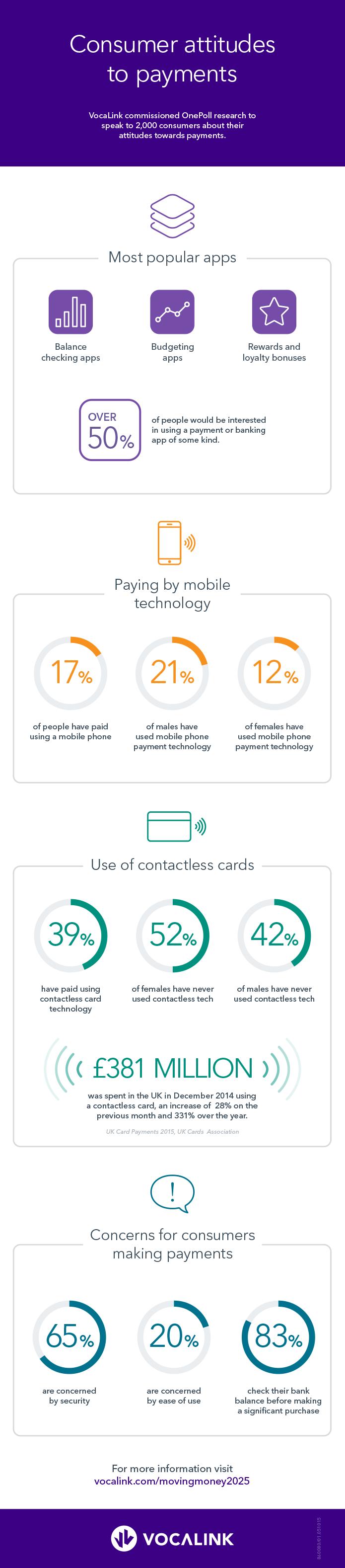 Mobiel betalen, wat wil de consument?