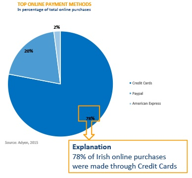 Online betalen Ierland