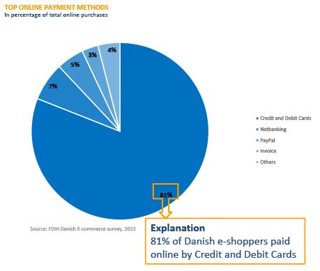 Online betalen Denemarken