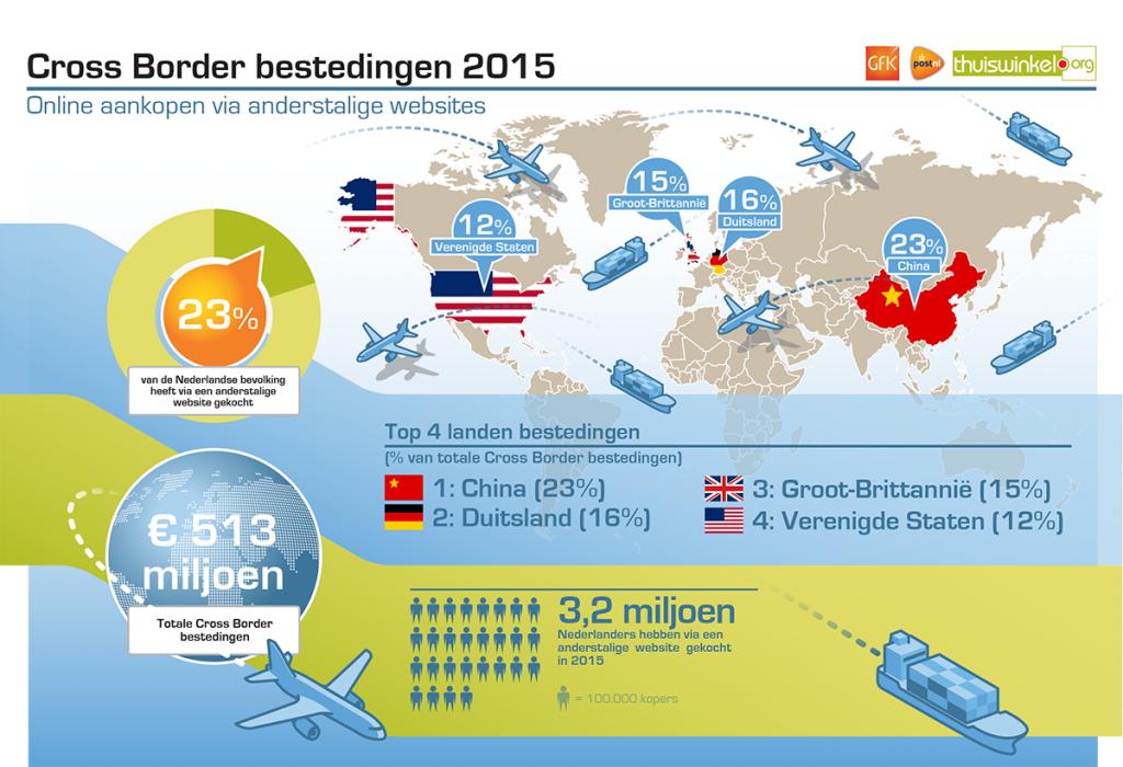 Cross Border infographic 2015