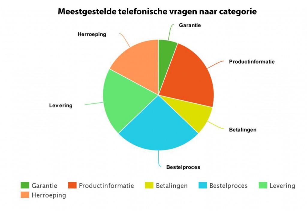 WebwinkelKeur telefoondienst