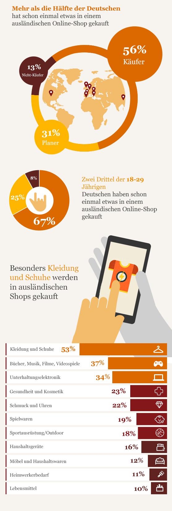 Duitse online shopper crossborder