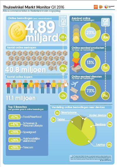 Infographic E-commerce Nederland Q1 2016