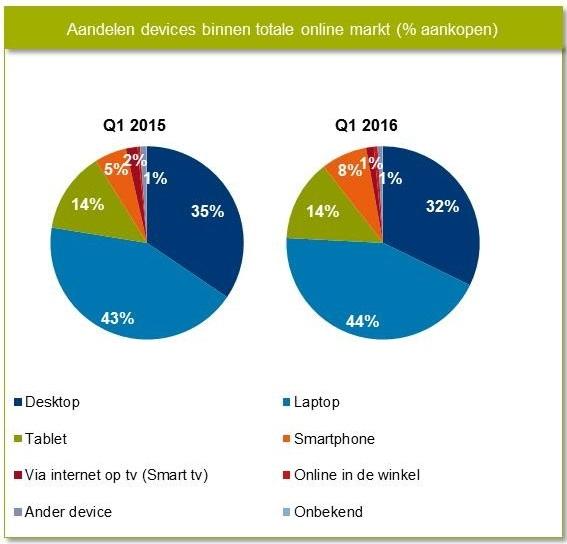 M-commerce Nederland Q1 2016
