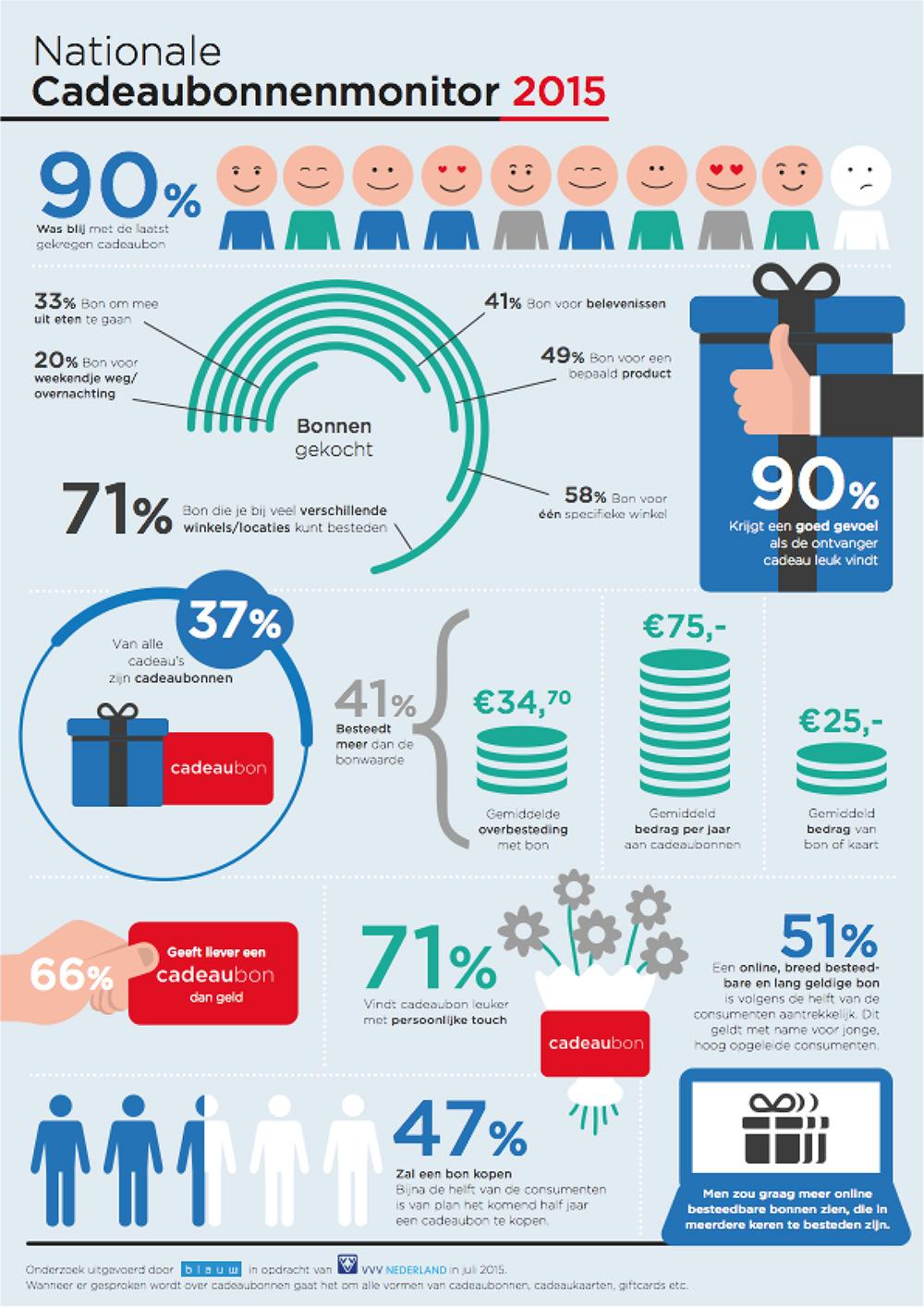 Infographic cadeaubonnen online betalen
