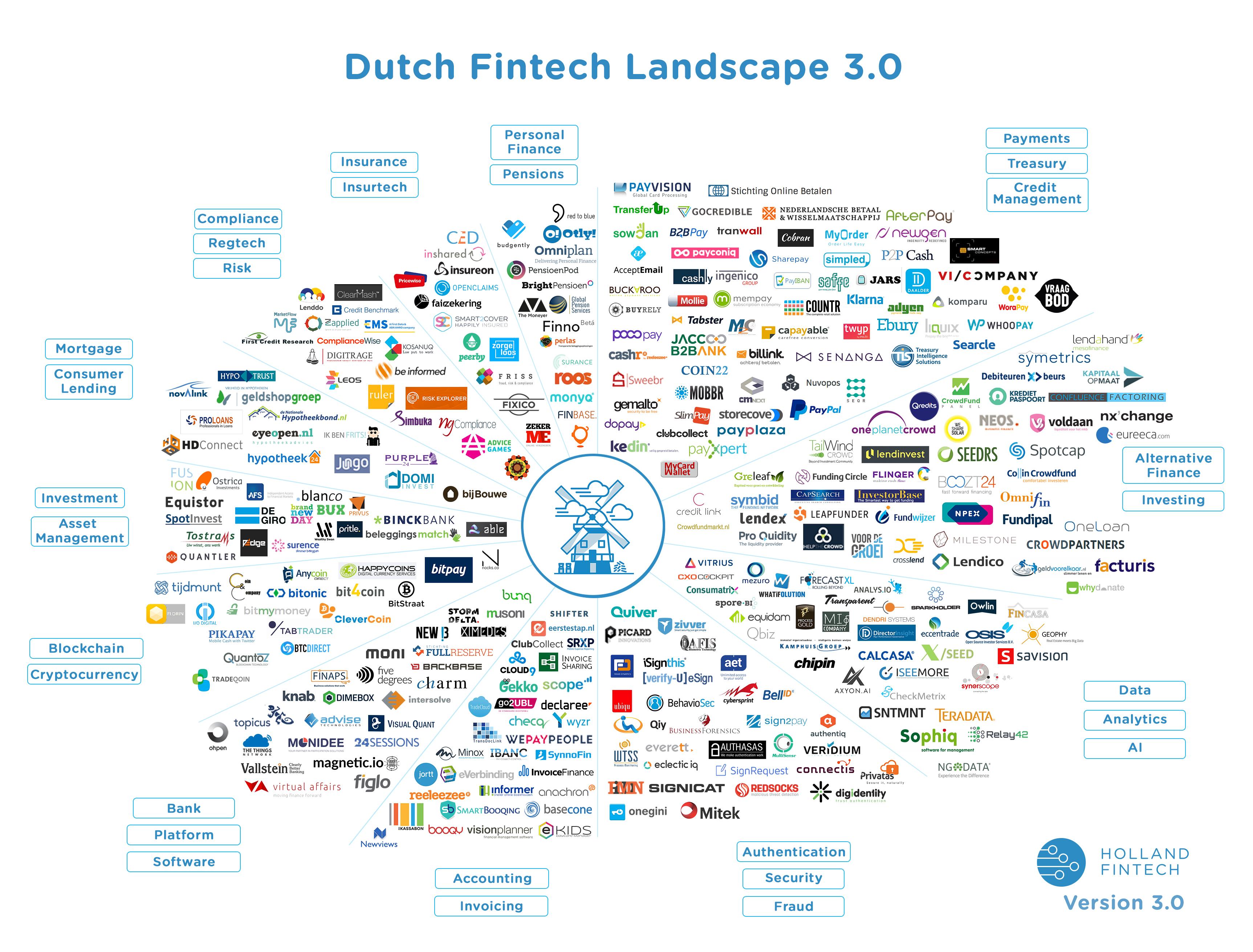 Dutch FinTech Landscape