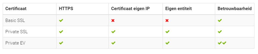 SSL certificaat CCV Shop