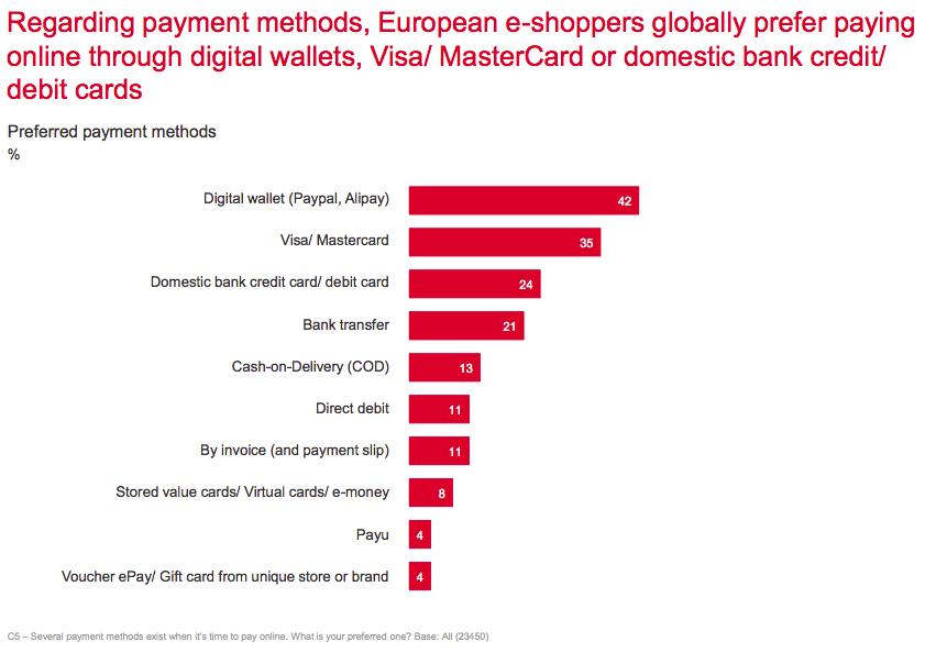 Gewenste online betaalmethoden Europa