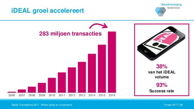 iDEAL-transacties 2016