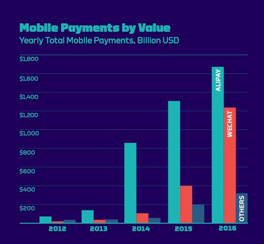 mobiel betaalvolume Alipay en WeChat Pay