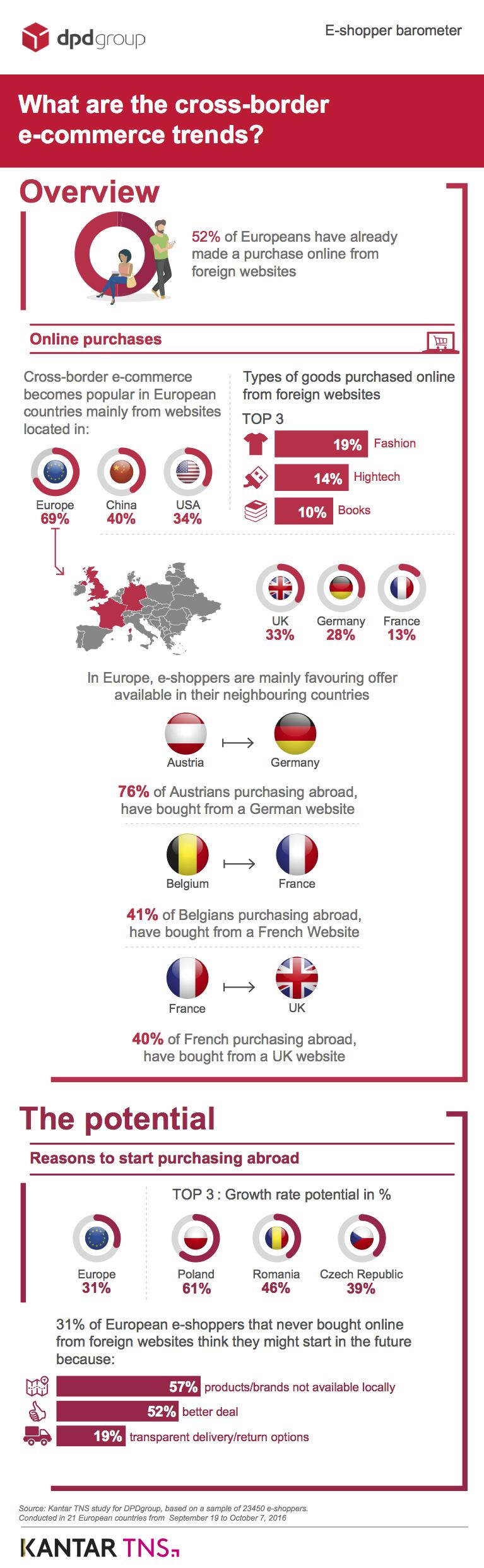 Customer experience cross-border