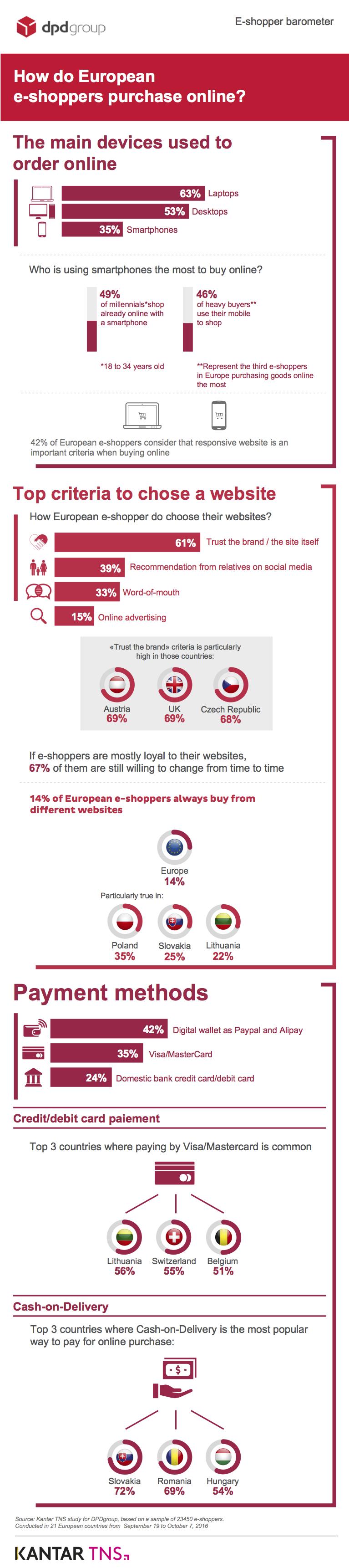 Online payment methodes cross-border