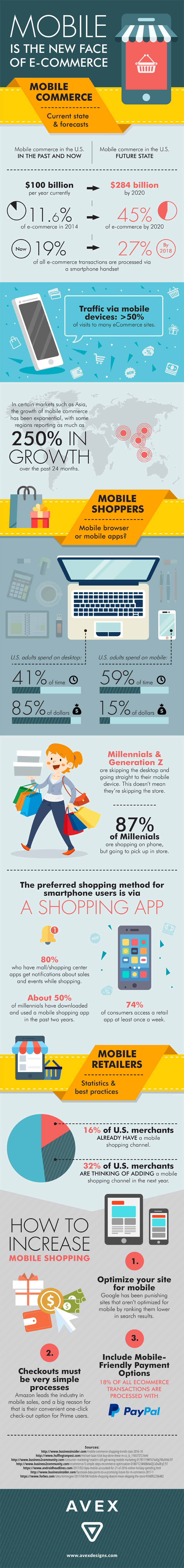 M-commerce trends infographic