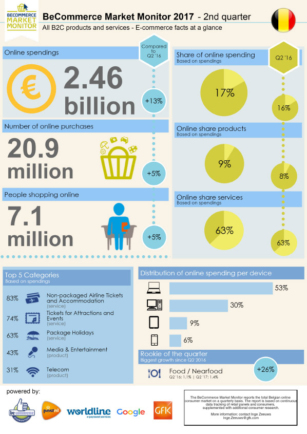 Belgische e-commerce markt