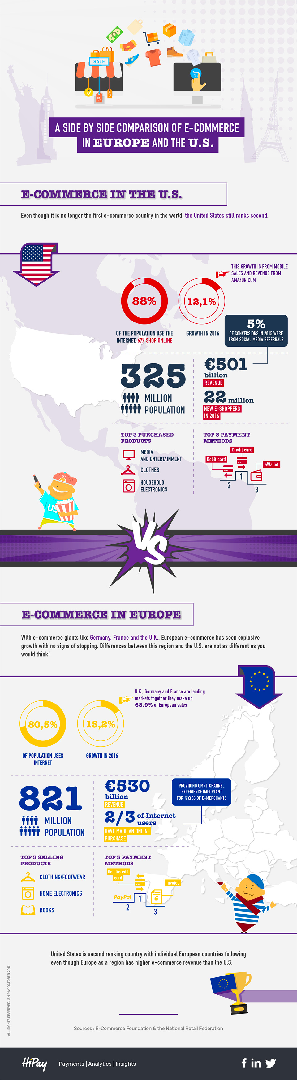 HiPay Infographic: Ecommerce USA vs Europa
