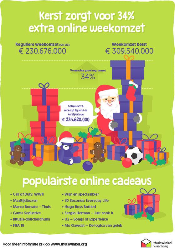 Thuiswinkel Markt Monitor Kerst