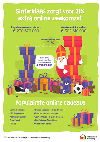 Infographic Sinterklaas