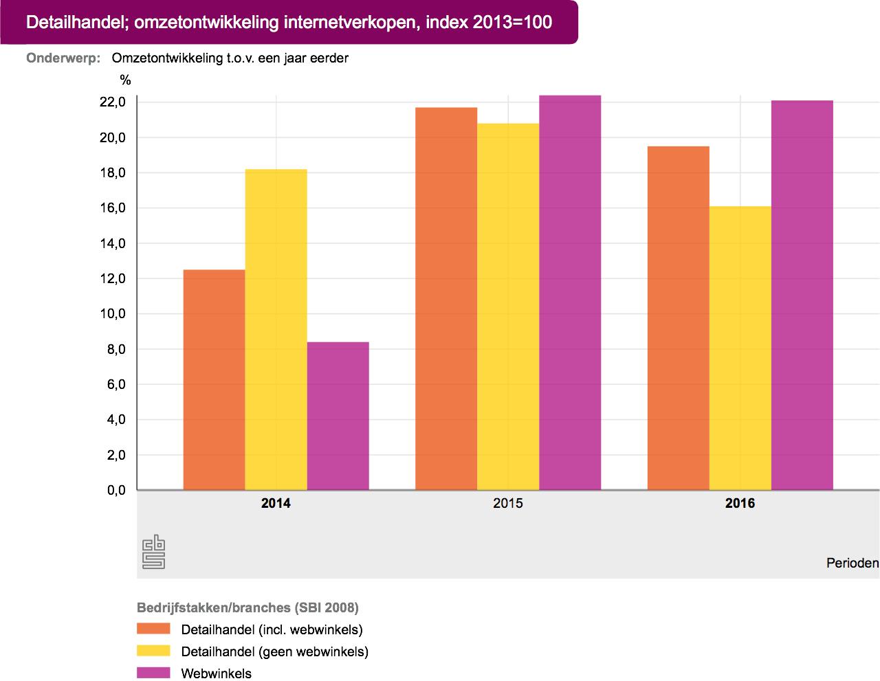 Omzetontwikkeling Nederlandse e-commerce