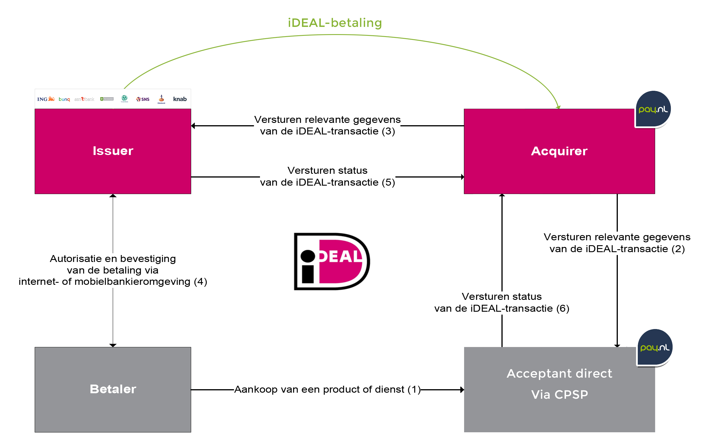 Pay.nl iDEAL acquirer