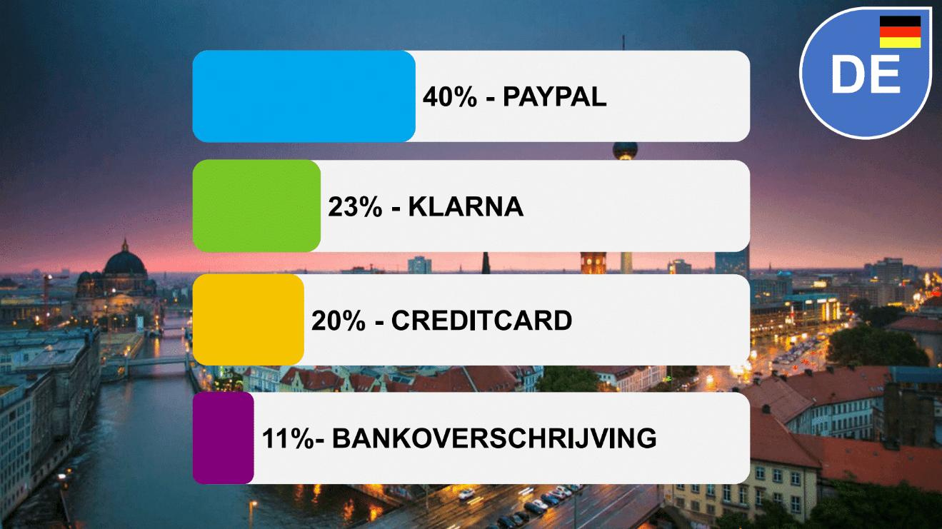 Betaalverkeer Duitsland