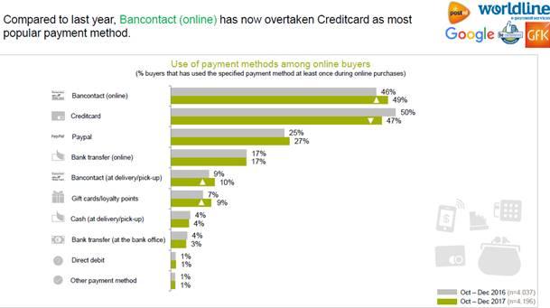 Online betaalmethoden België