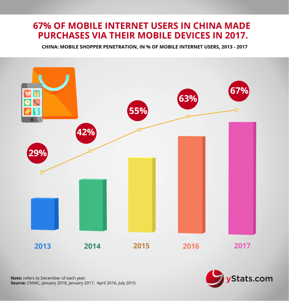 m-commerce China
