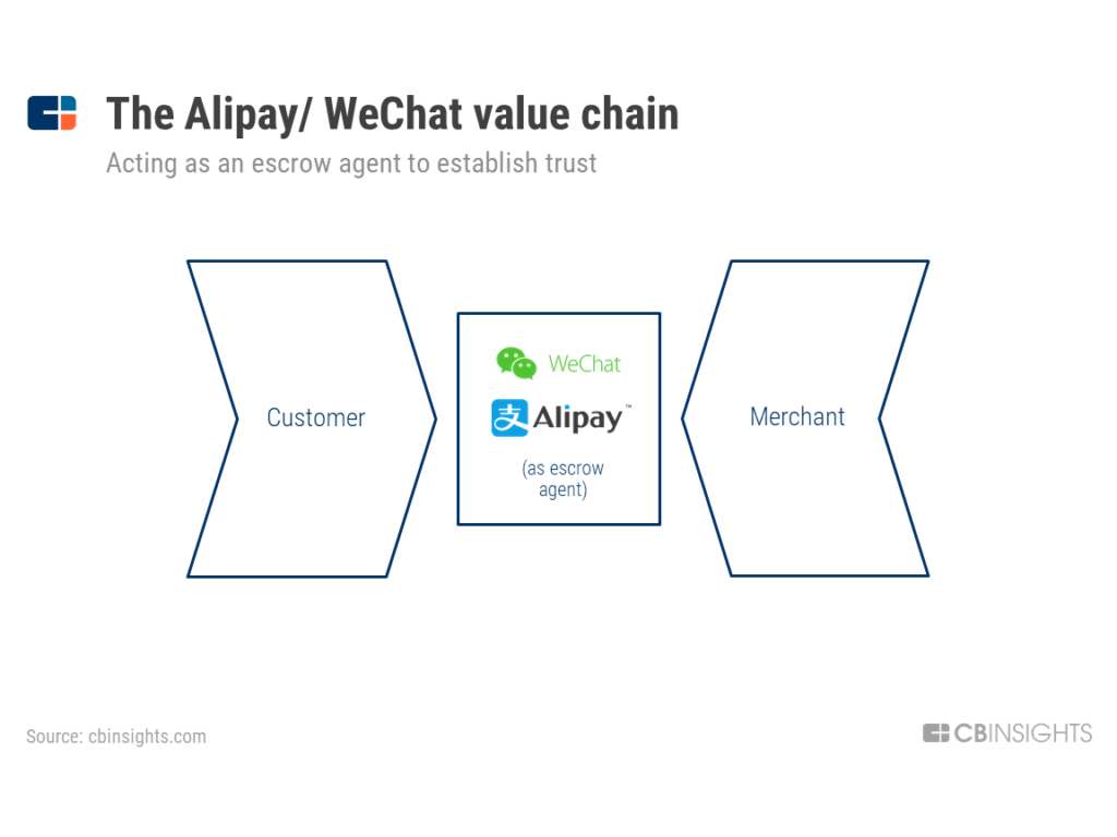 Alipay WeChat Pay value chain
