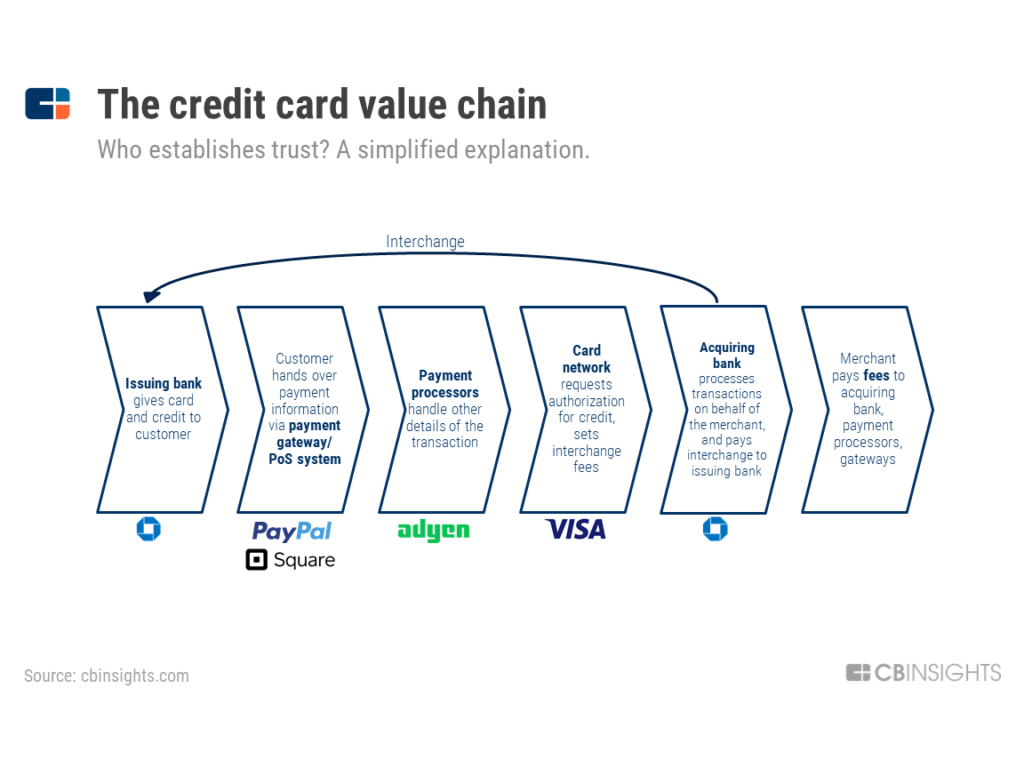 Creditcard value chain