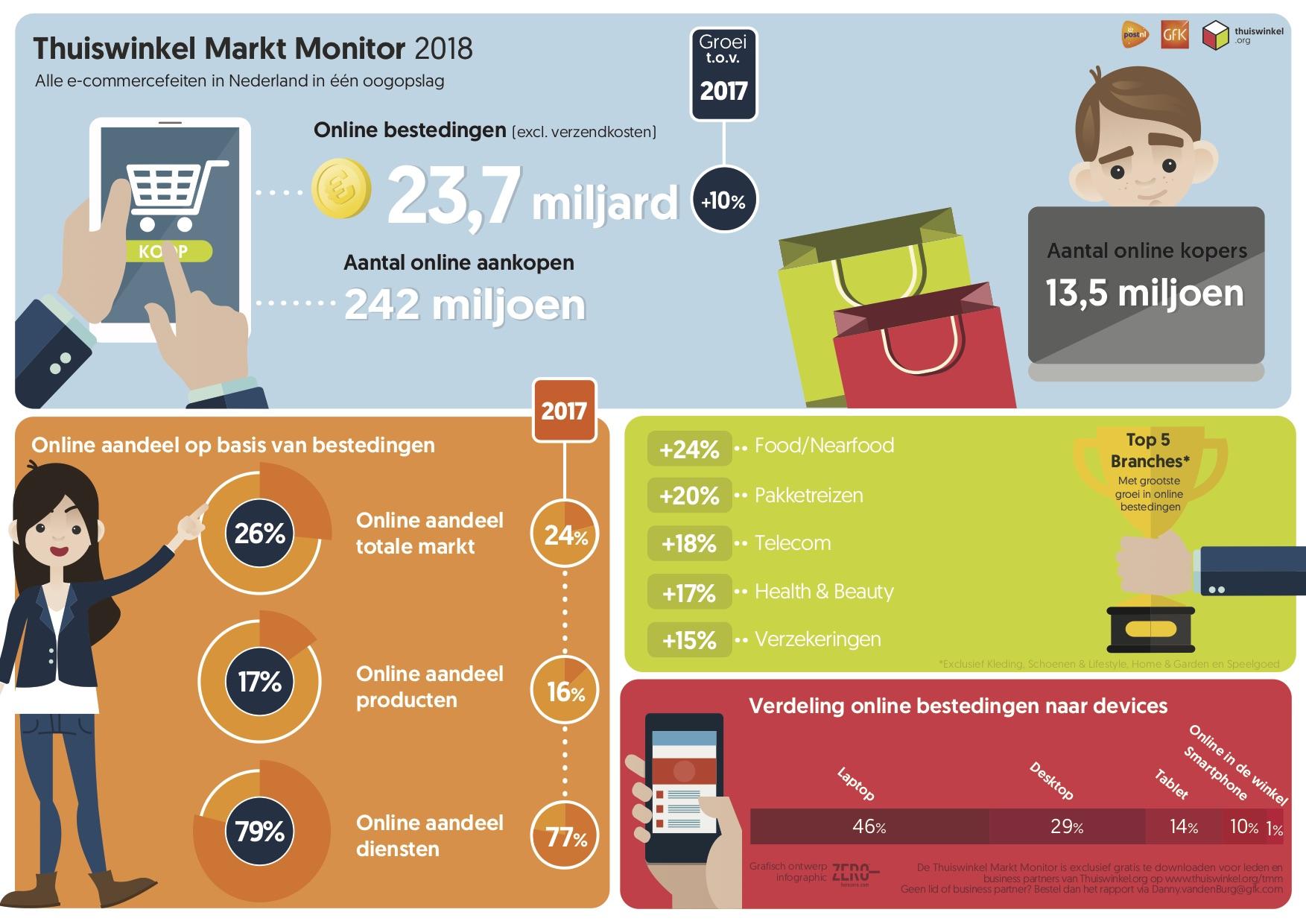 Thuiswinkel Markt Monitor 2018