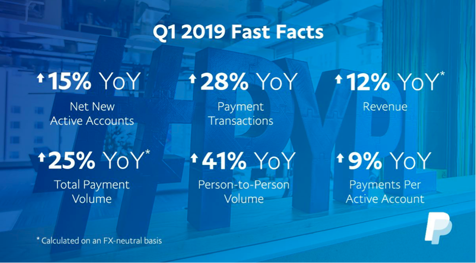 PayPal results Q1 2019