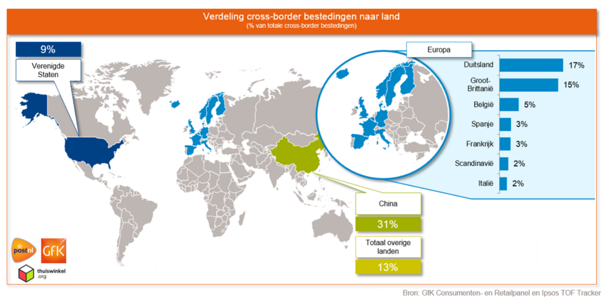 Cross-border Thuiswinkel Markt Monitor