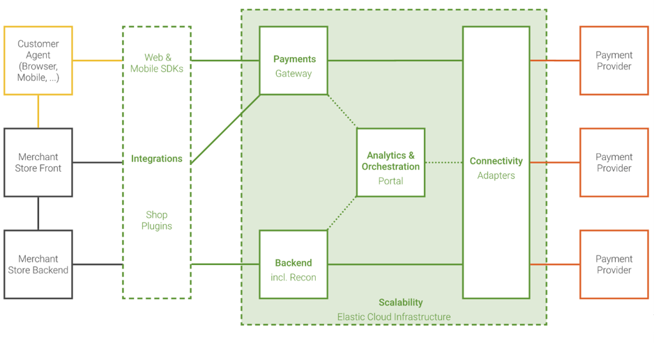 POP-betaalinfrastructuur online betalen