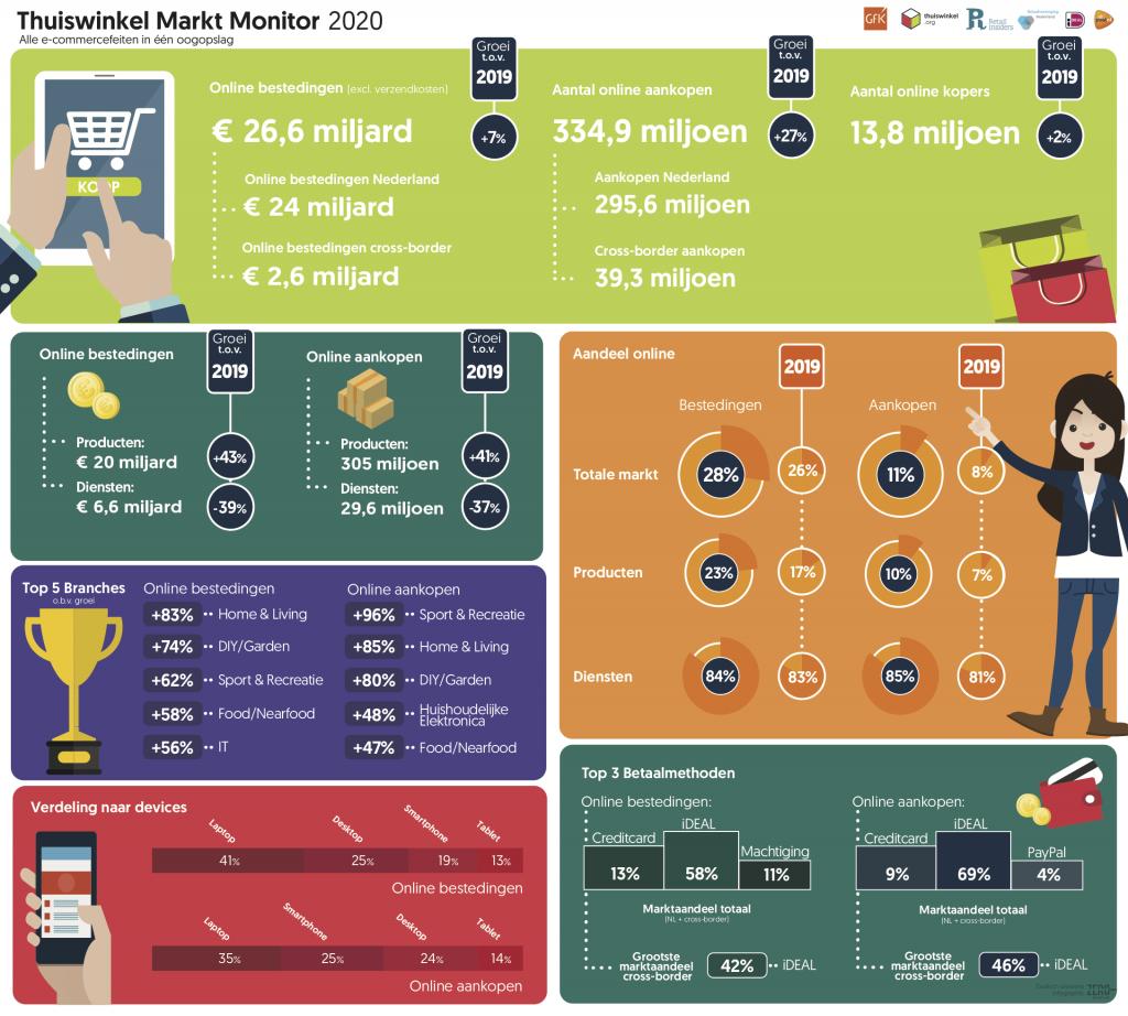 E-commerce thuiswinkel Markt Monitor