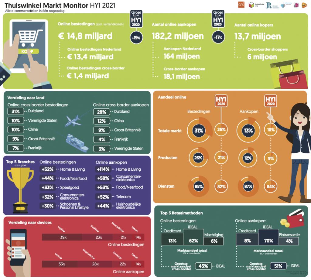 Thuiswinkel Markt Monitor 2021